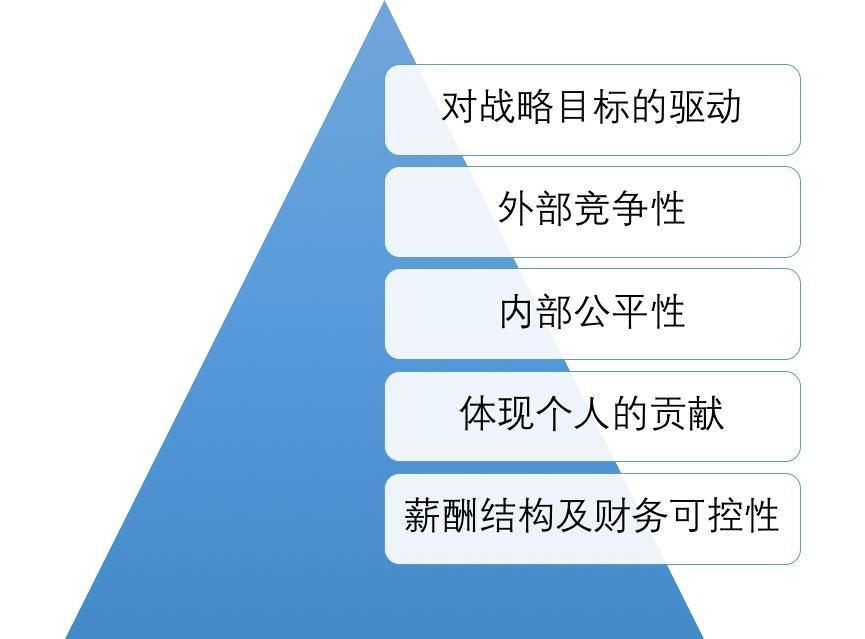人力资源对薪酬设计的五个关键决策
