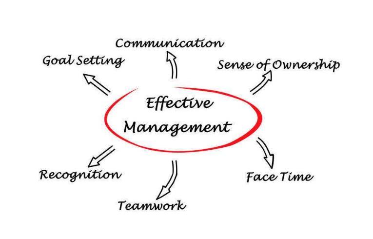 如何高效管理绩效薪酬