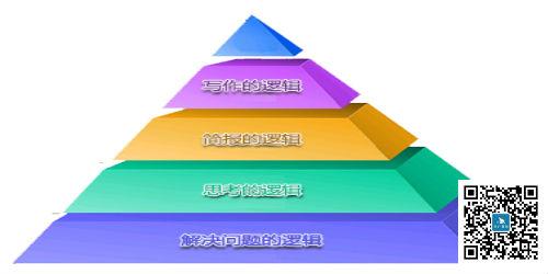 金字塔原理——逻辑思维与高效表达